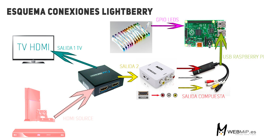 Conexiones Lightberry