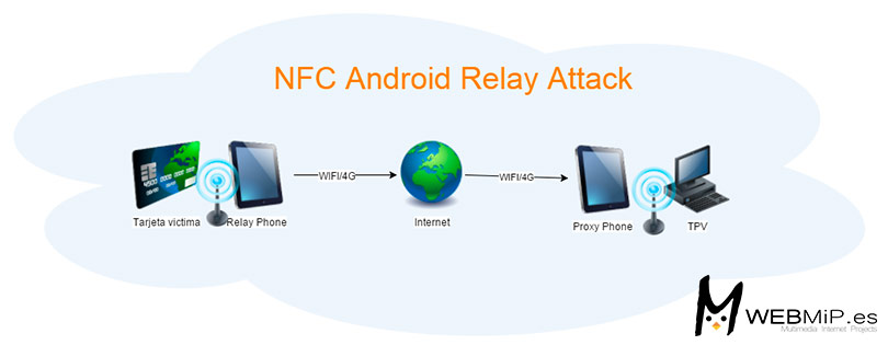 Relay attack android nfc
